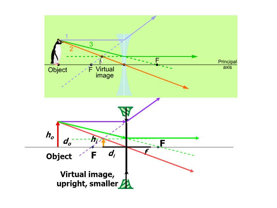 Virtual image, upright, smaller