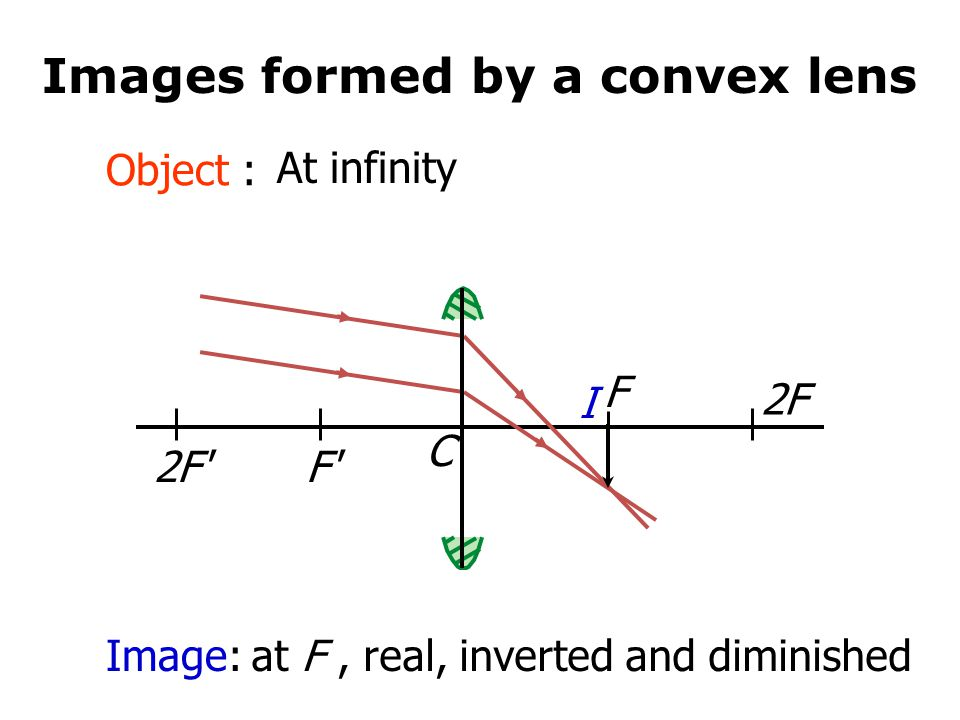 Images formed by a convex lens
