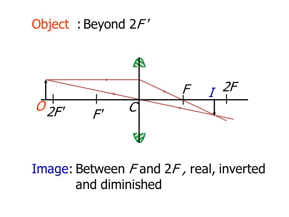 Object : Beyond 2F ' 2F O F I C 2F F Image: Between F and 2F , real, inverted and diminished