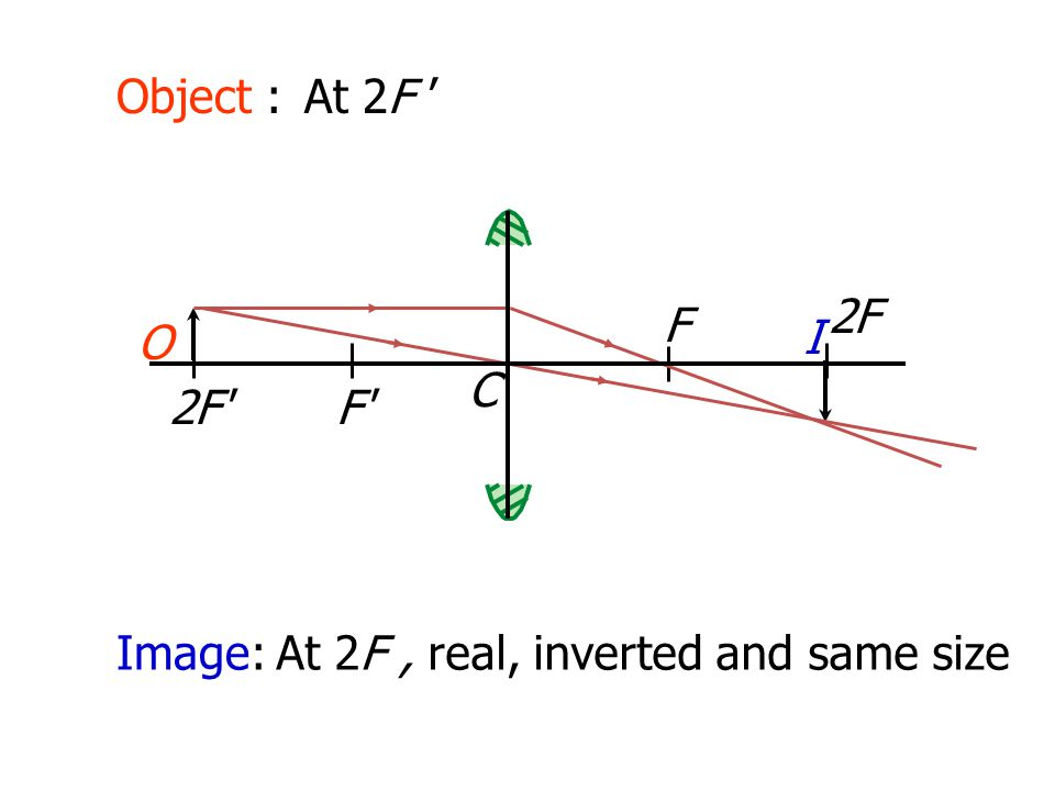 Object : At 2F ' 2F F O I C 2F F Image: At 2F , real, inverted and same size