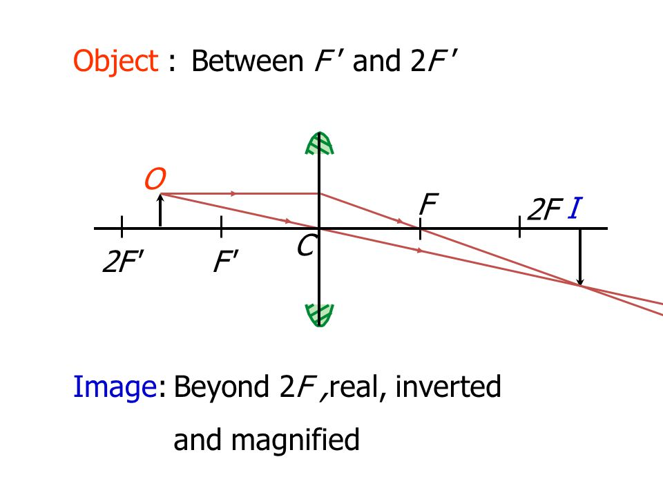 Object : Between F ' and 2F ' O F 2F I C 2F F Image: Beyond 2F ,real, inverted and magnified