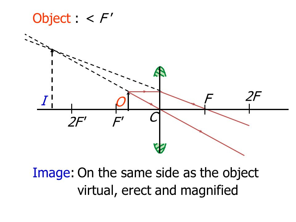 Object : < F ' I 2F F O C 2F F Image: On the same side as the object virtual, erect and magnified