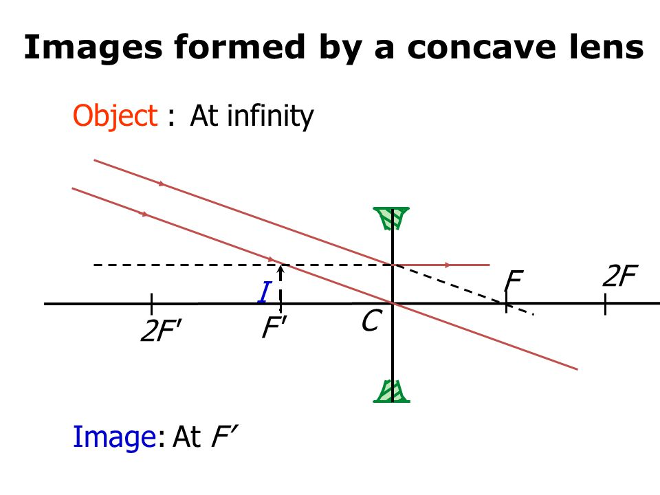 Images formed by a concave lens