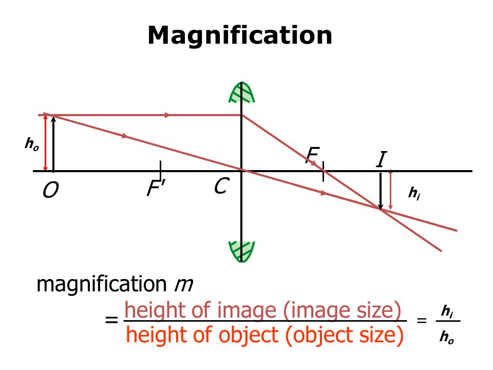 Magnification F I C F O magnification m height of image (image size)