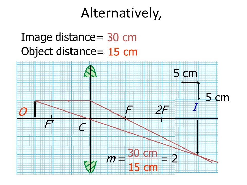 Alternatively, Image distance = 30 cm Object distance = 15 cm 5 cm