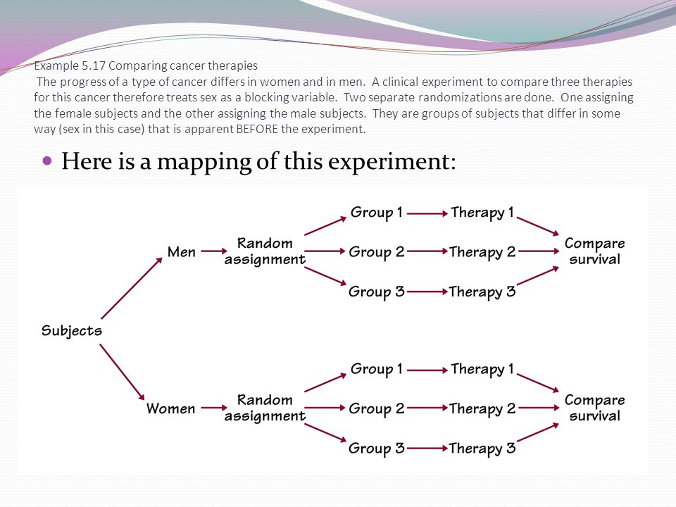 Here is a mapping of this experiment: