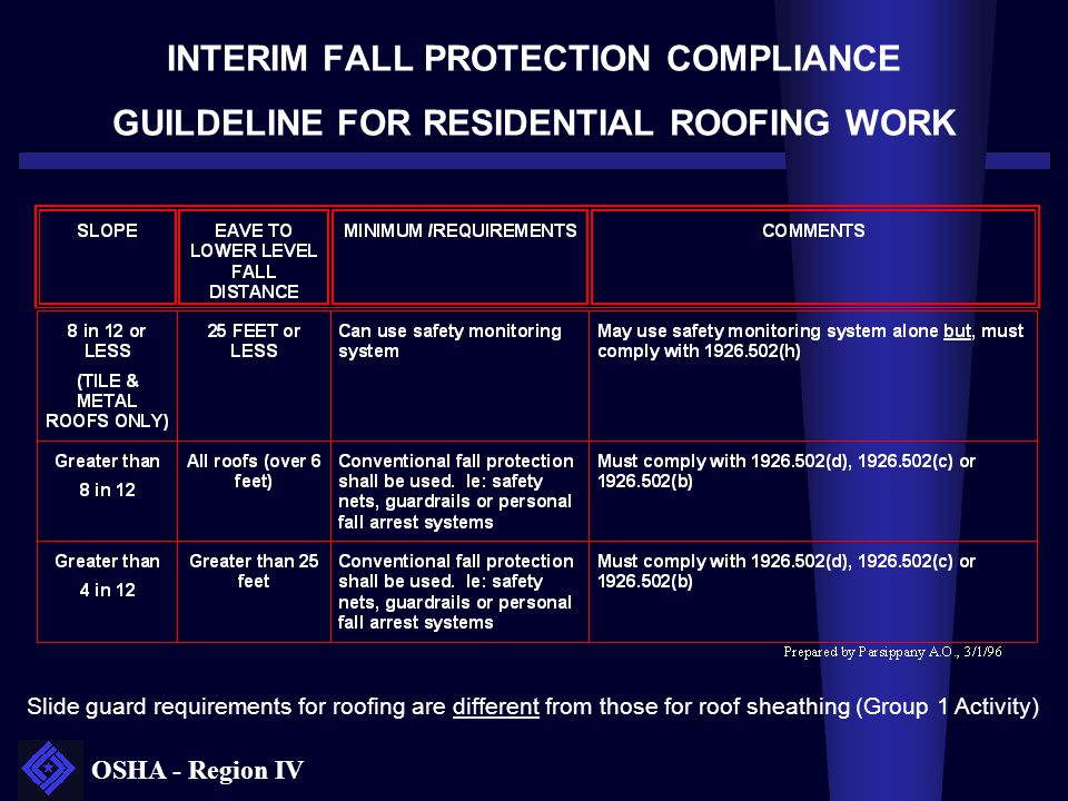 INTERIM FALL PROTECTION COMPLIANCE GUILDELINE FOR RESIDENTIAL ROOFING WORK