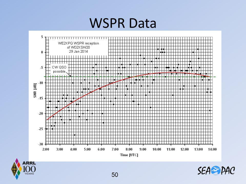 WSPR Data