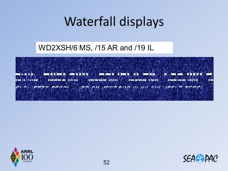 Waterfall displays WD2XSH/6 MS, /15 AR and /19 IL