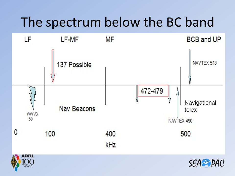 The spectrum below the BC band