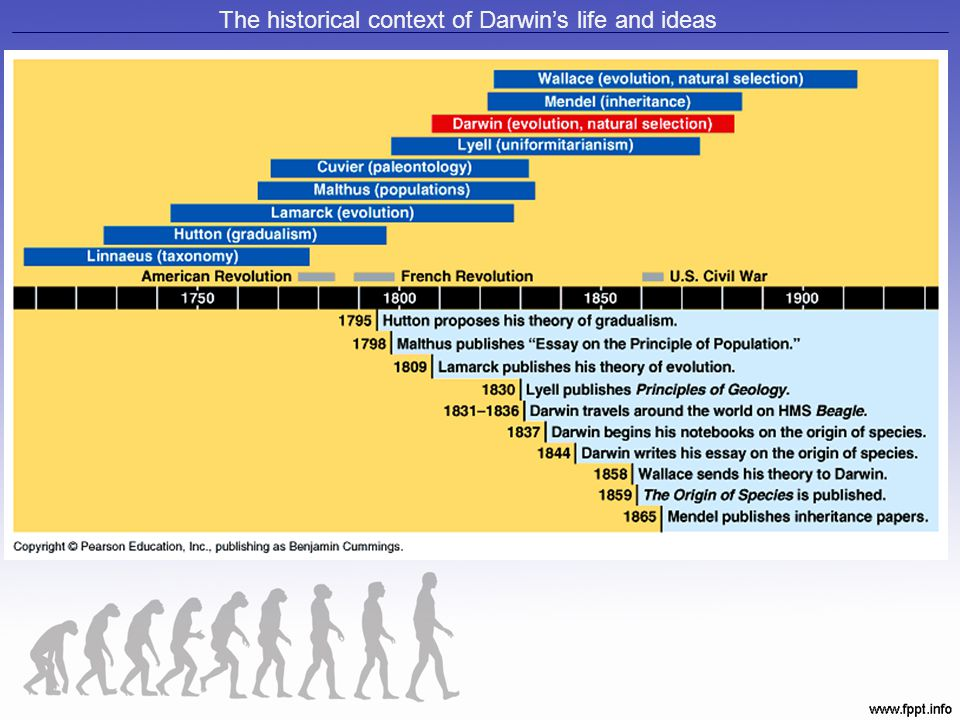 The historical context of Darwin's life and ideas