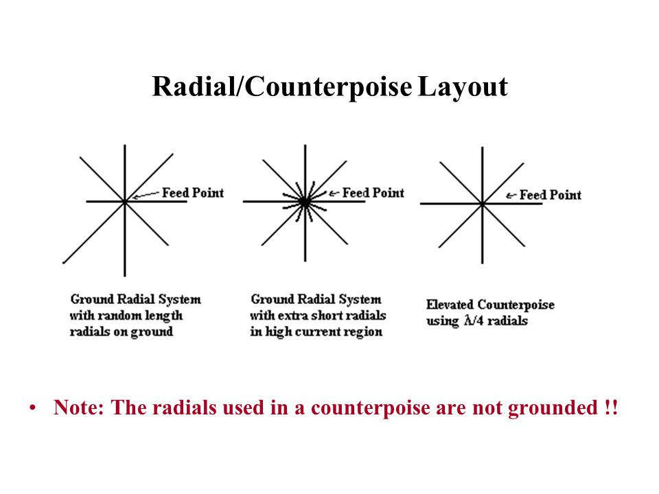 Radial/Counterpoise Layout