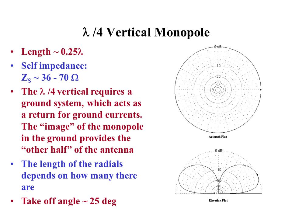  /4 Vertical Monopole Length ~ 0.25 Self impedance: ZS ~ 36 - 70 
