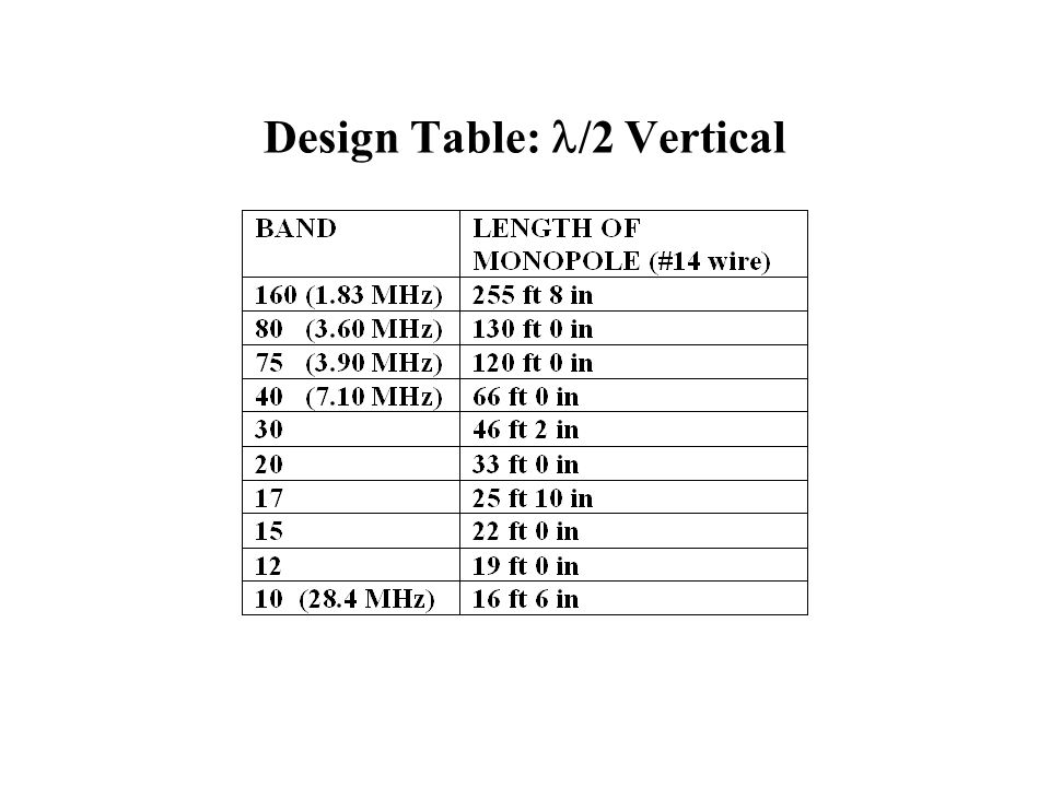 Design Table: /2 Vertical