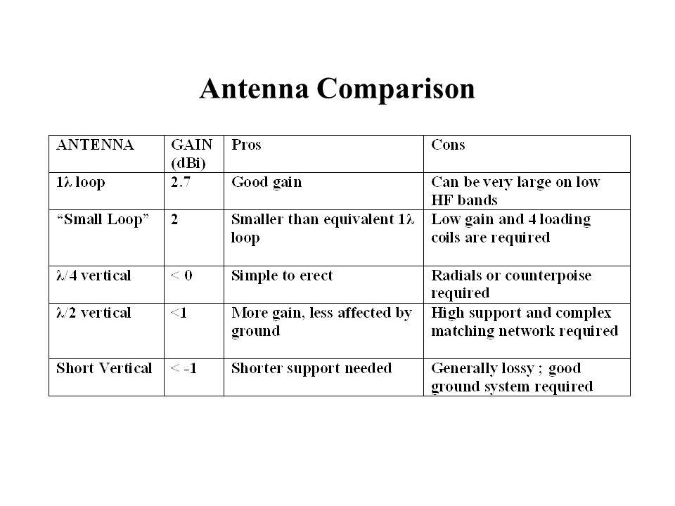 Antenna Comparison
