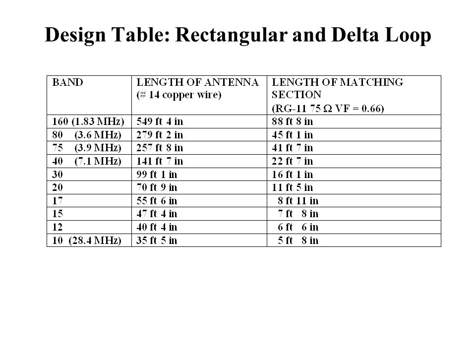 Design Table: Rectangular and Delta Loop