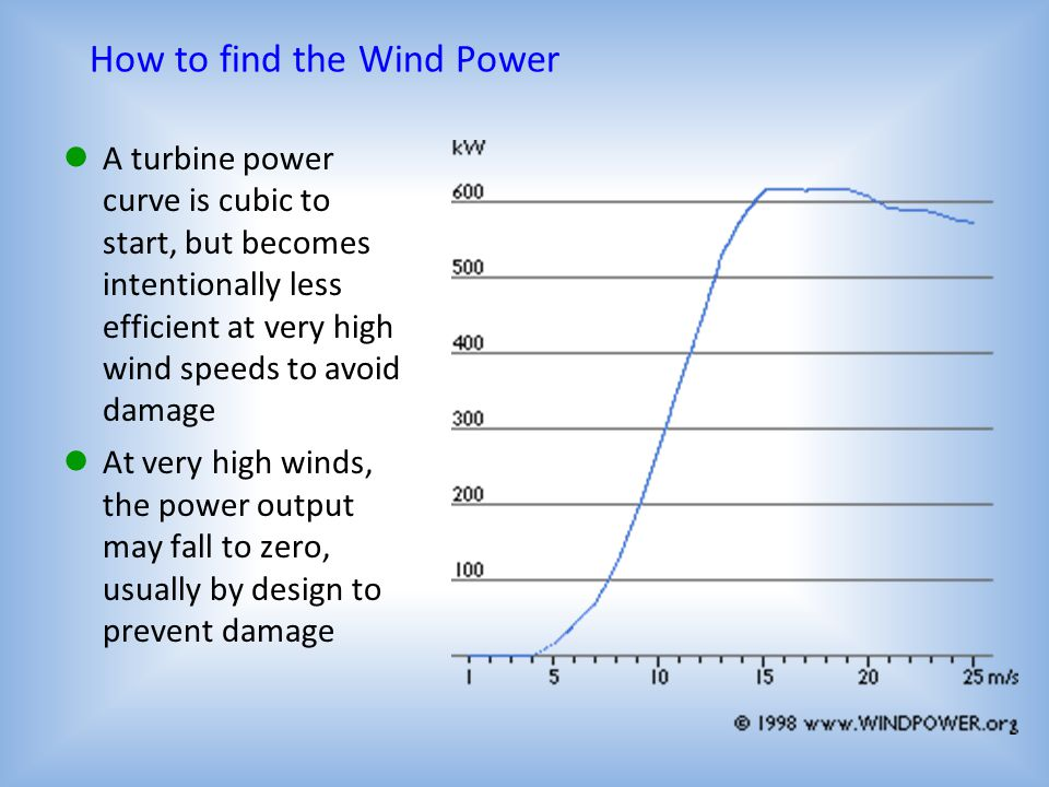 How to find the Wind Power