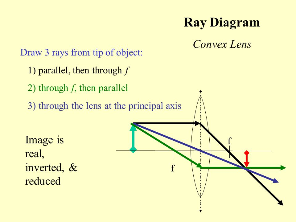 Ray Diagram Convex Lens Image is real, inverted, & reduced
