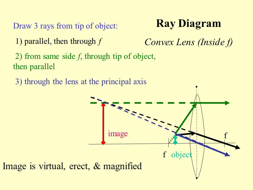 Ray Diagram Convex Lens (Inside f)