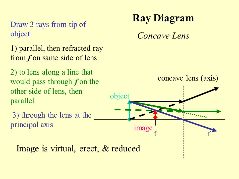 Ray Diagram Concave Lens Image is virtual, erect, & reduced
