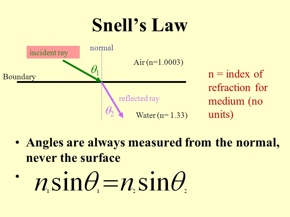 Snell's Law normal. incident ray. Air (n=1.0003) 1. n = index of refraction for medium (no units)