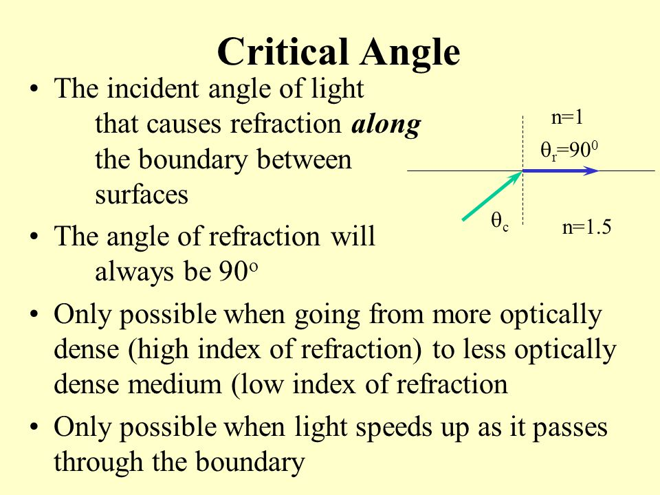 Critical Angle The incident angle of light that causes refraction along the boundary between surfaces.