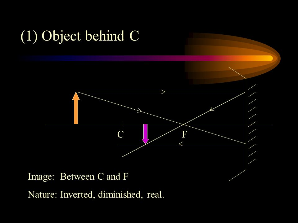 (1) Object behind C F C Image: Between C and F