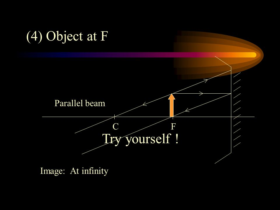 (4) Object at F Parallel beam C F Try yourself ! Image: At infinity