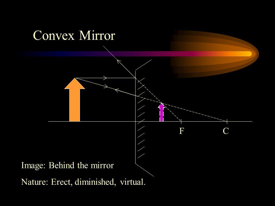 Convex Mirror F C Image: Behind the mirror