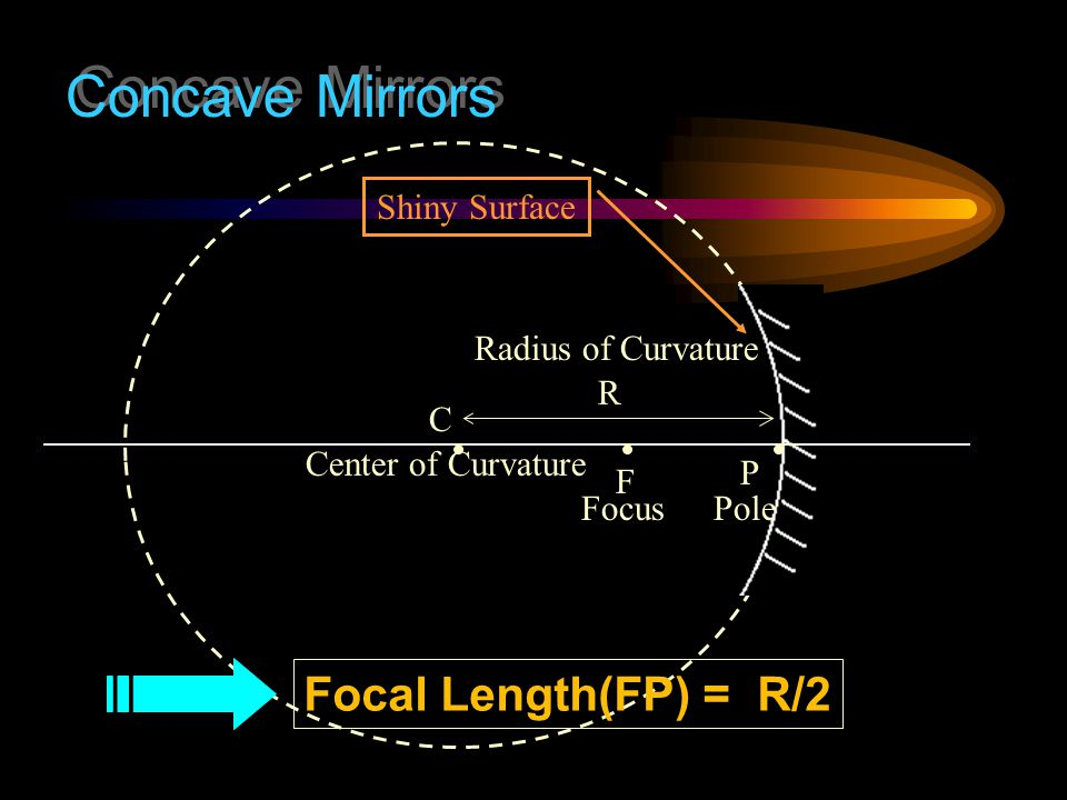 Concave Mirrors Focal Length(FP) = R/2 Shiny Surface