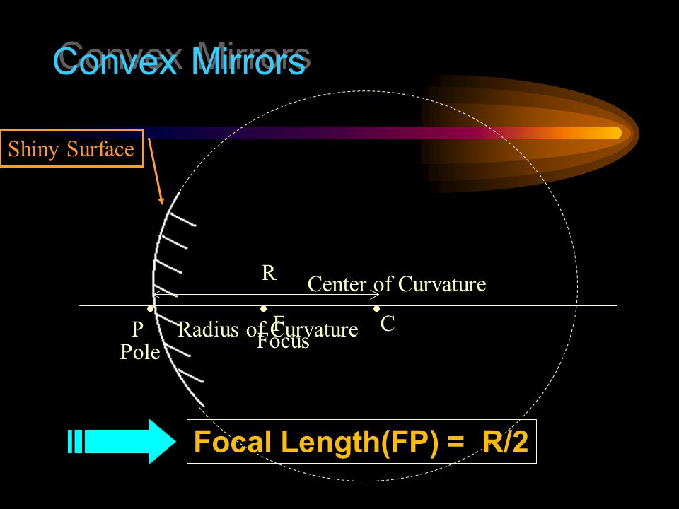 Convex Mirrors Focal Length(FP) = R/2 Shiny Surface R