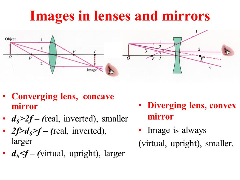 Images in lenses and mirrors