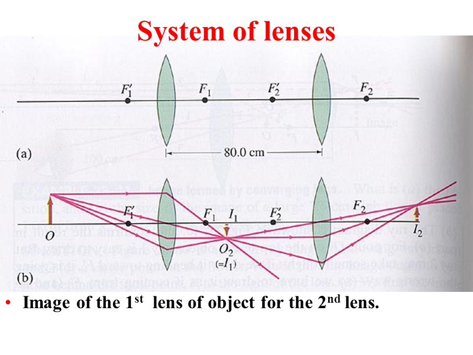System of lenses Image of the 1st lens of object for the 2nd lens.