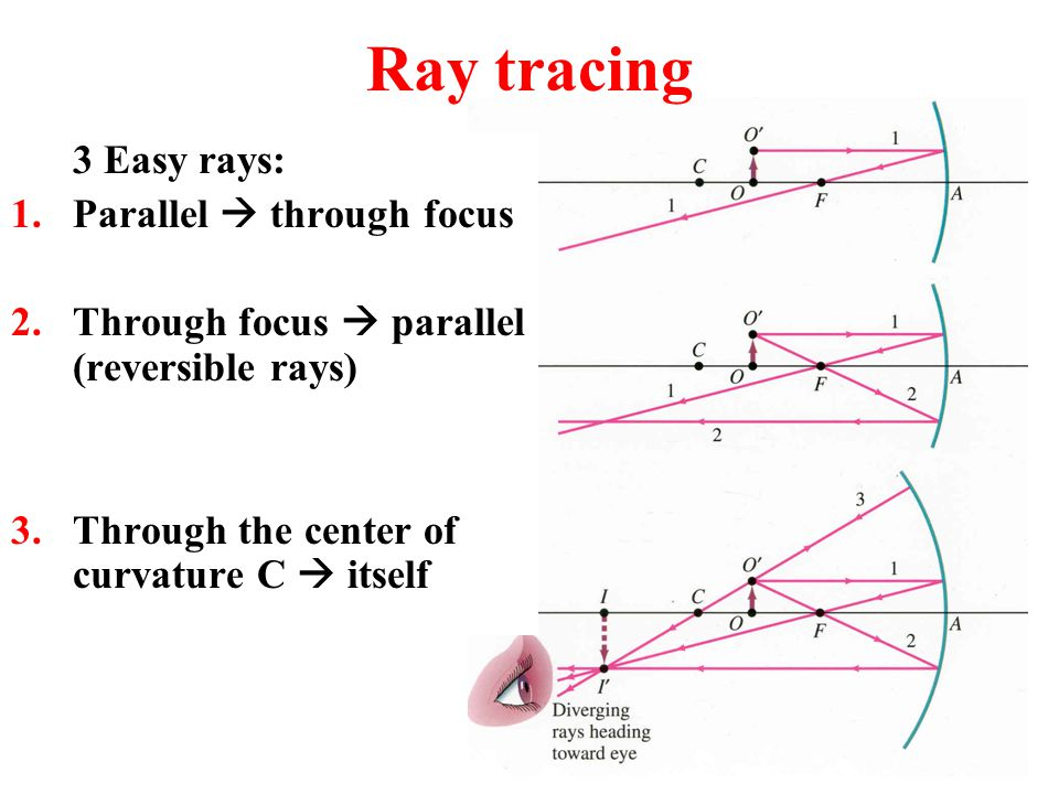 Ray tracing 3 Easy rays: Parallel  through focus