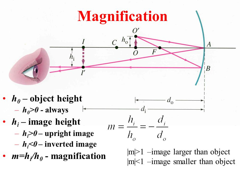 Magnification h0 – object height hi – image height