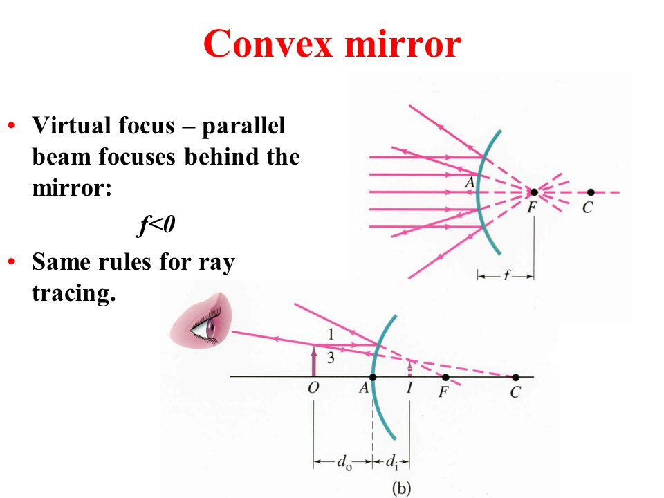 Convex mirror Virtual focus – parallel beam focuses behind the mirror:
