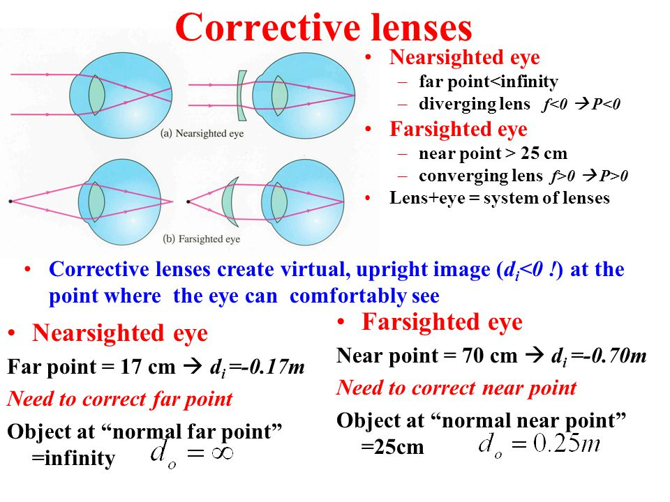Corrective lenses Farsighted eye Nearsighted eye Nearsighted eye