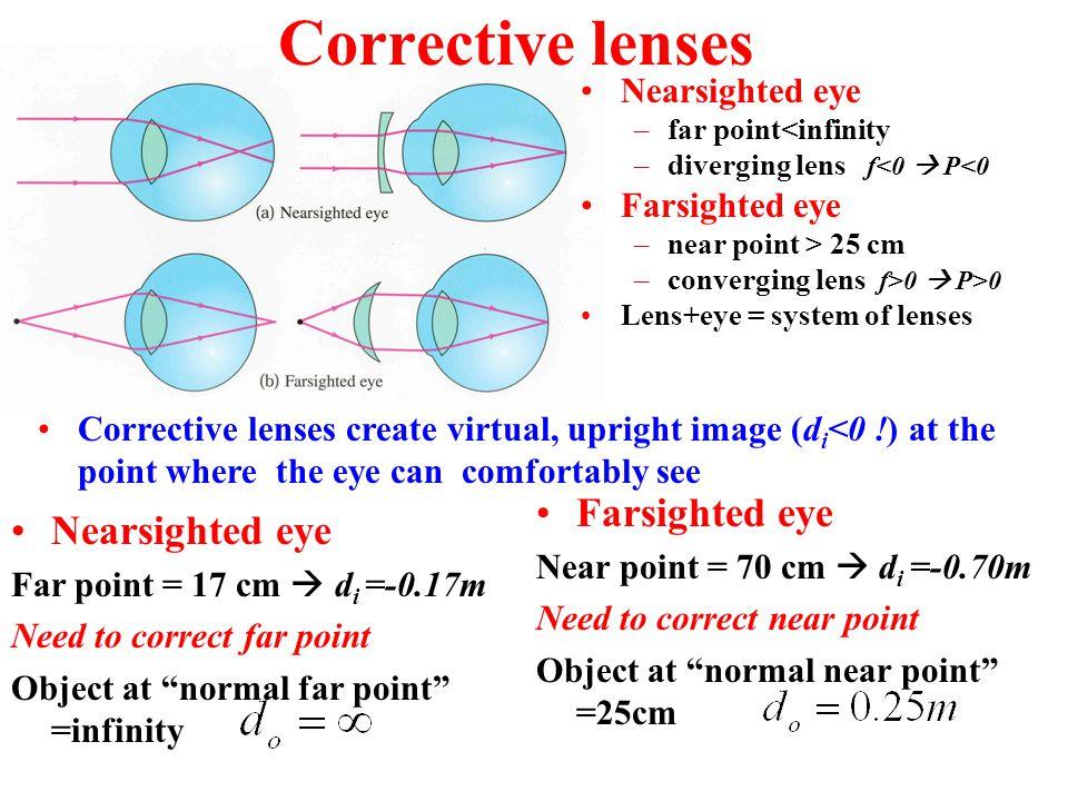 Corrective lenses Farsighted eye Nearsighted eye Nearsighted eye