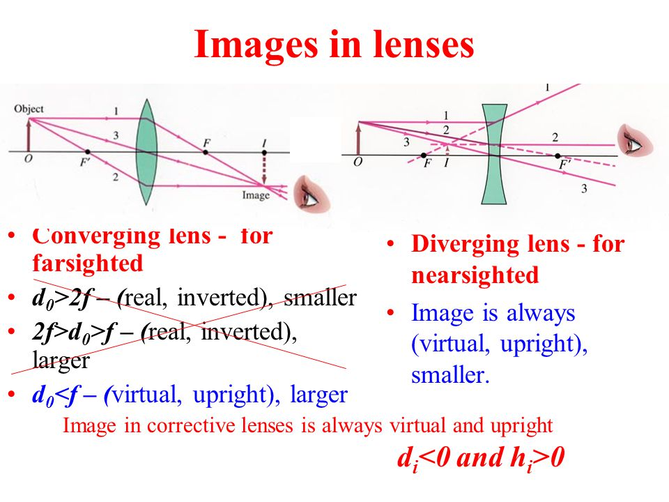 Images in lenses Converging lens - for farsighted