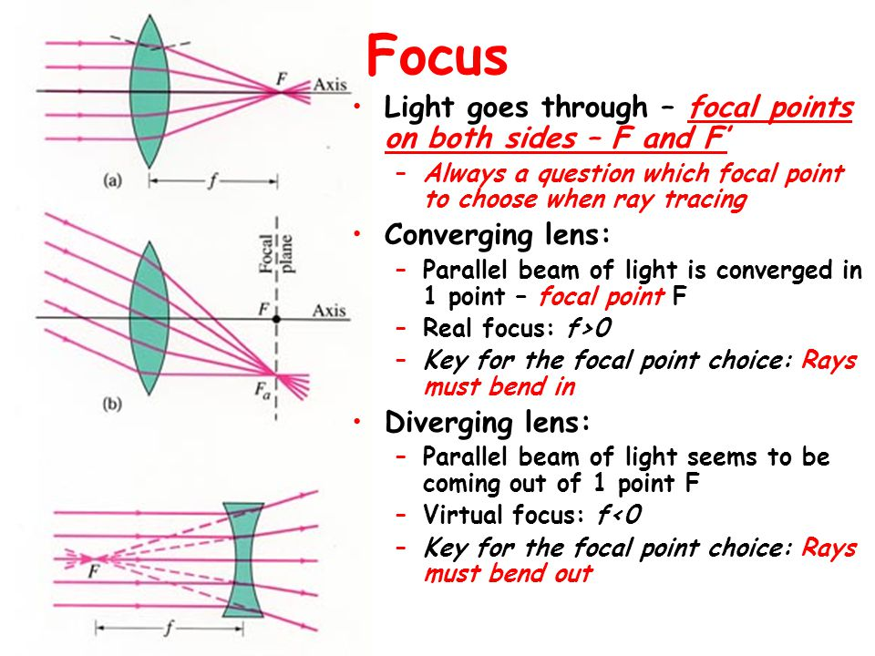 Focus Light goes through – focal points on both sides – F and F'