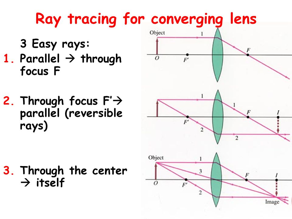 Ray tracing for converging lens