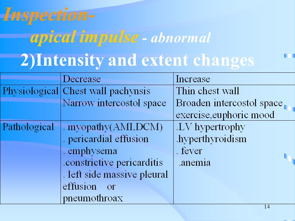 Inspection- apical impulse - abnormal 2)Intensity and extent changes