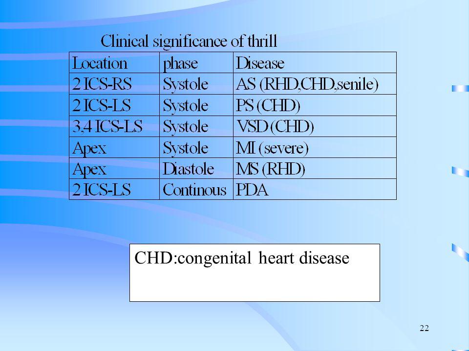 CHD:congenital heart disease