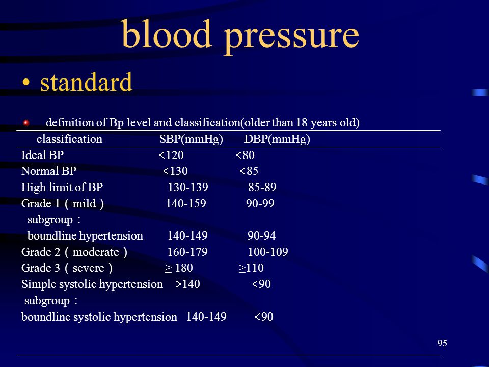 blood pressure standard
