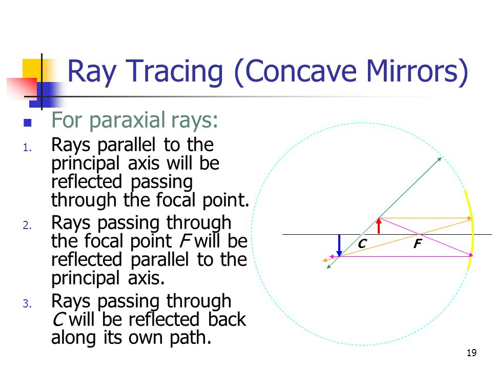 Ray Tracing (Concave Mirrors)