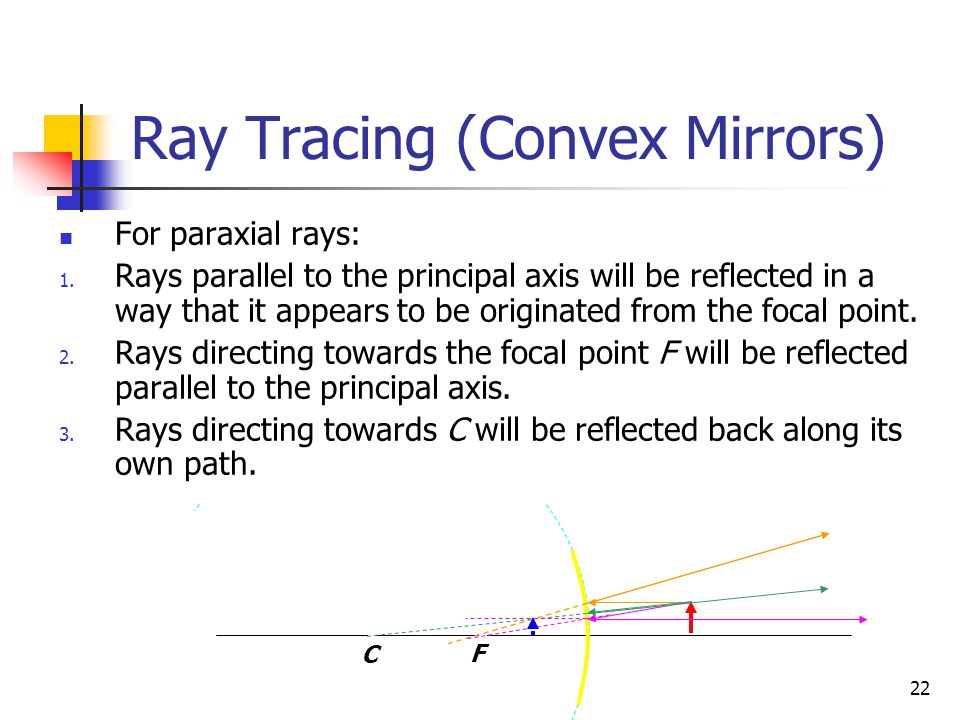 Ray Tracing (Convex Mirrors)