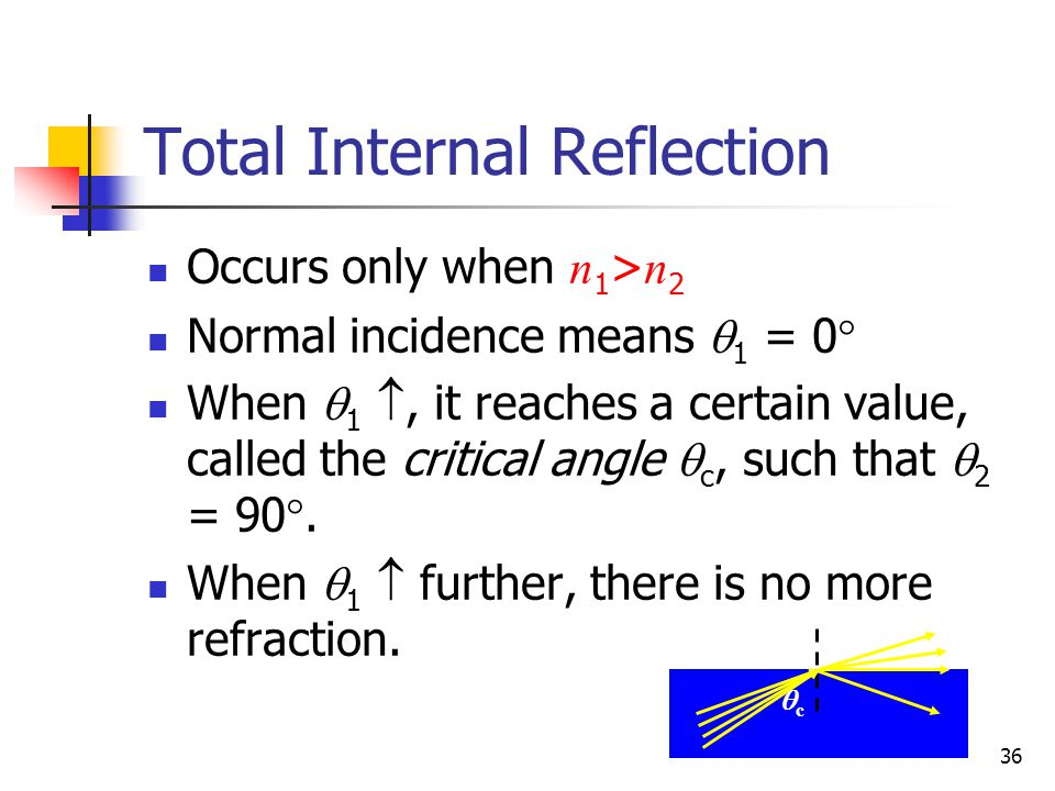 Total Internal Reflection