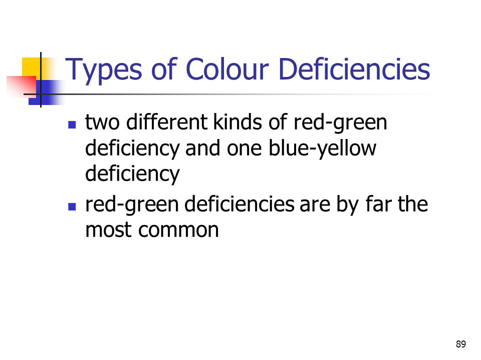 Types of Colour Deficiencies