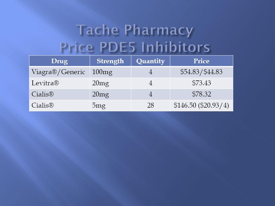 Tache Pharmacy Price PDE5 Inhibitors