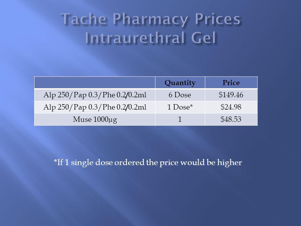 Tache Pharmacy Prices Intraurethral Gel
